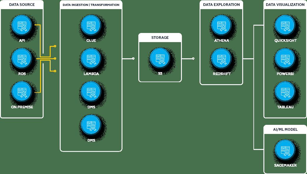 Descrição da Metodologia do processo de Data Analytics