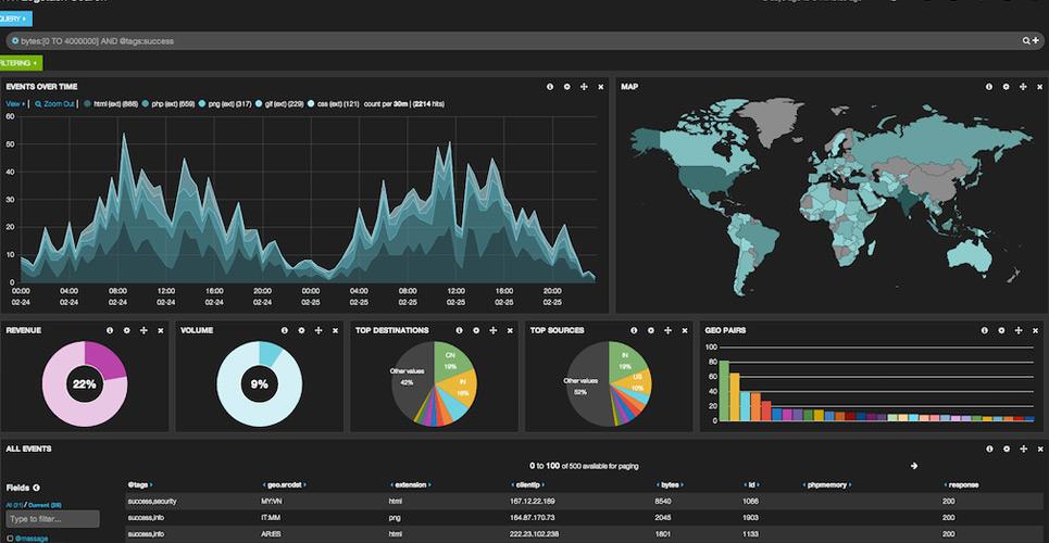 Analisando os logs em tempo real com LogStash, ElasticSearch e Kibana